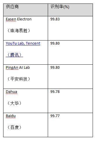 识别率99.83%!珠海易胜获人脸识别算法评测LFW排名世界**